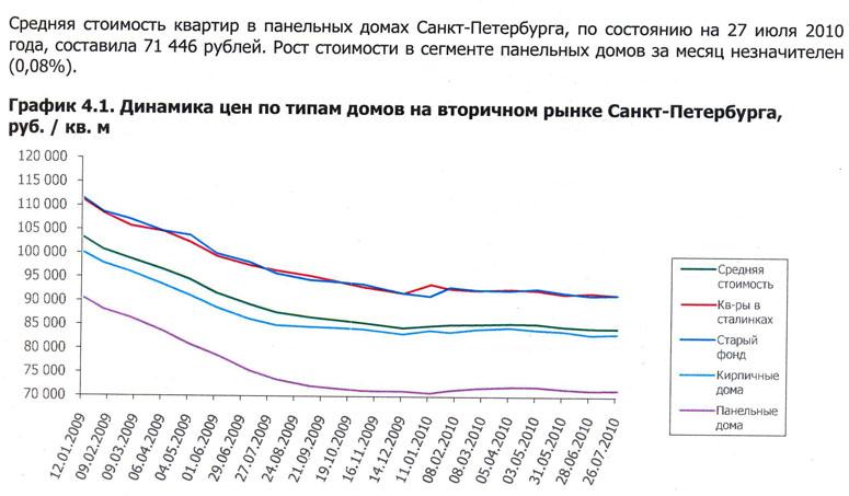 График изменения цен